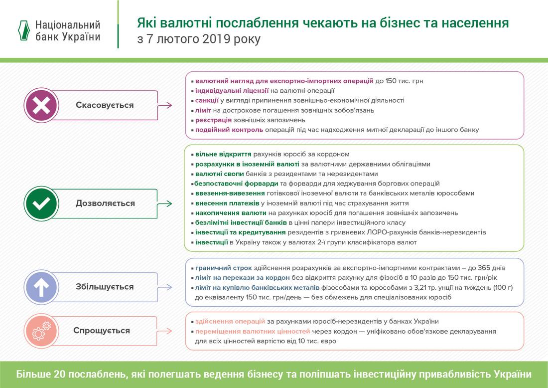 Полный список изменений в валютном регулировании