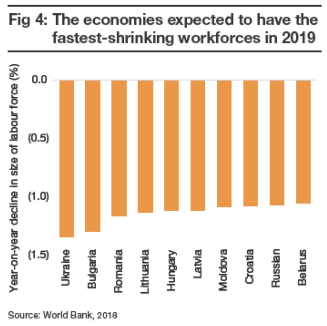ТОП-10 стран с ожидаемым наибольшим сокращением рабочей силы в 2019