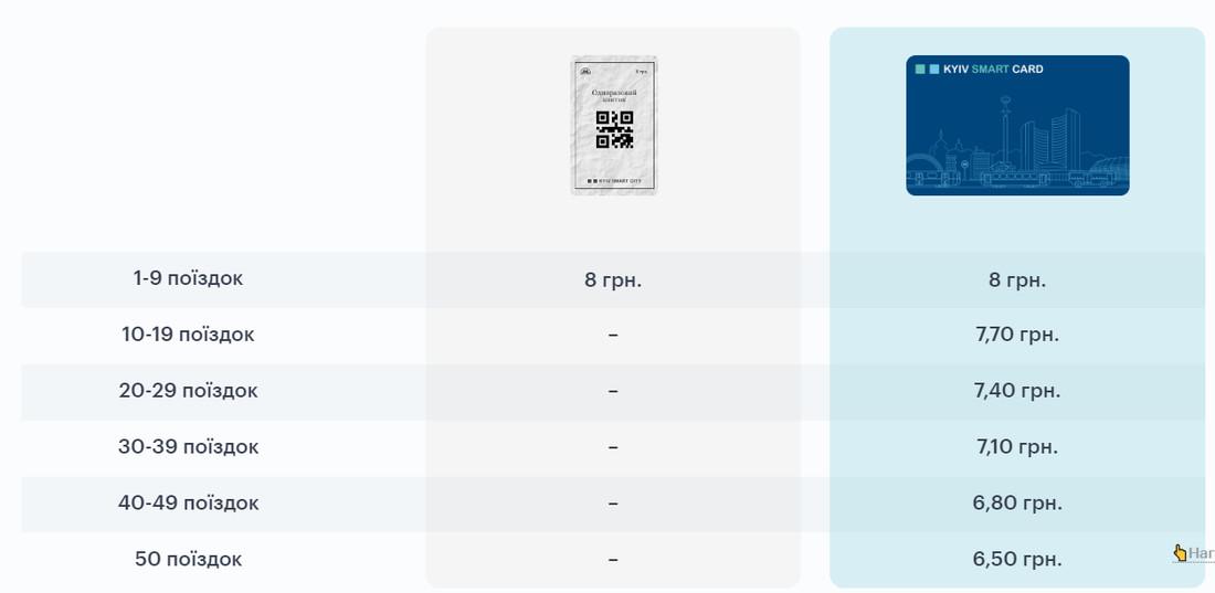 Стоимость поездок по единому билету