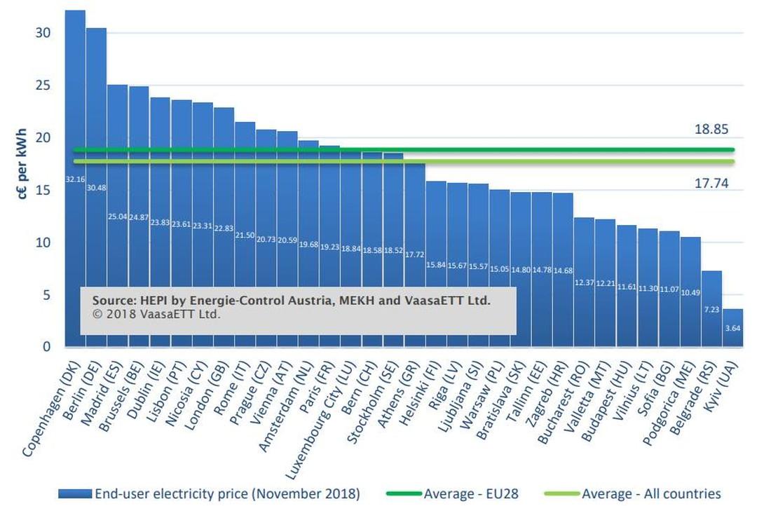Сравнительный график стоимости света в европейских столицах