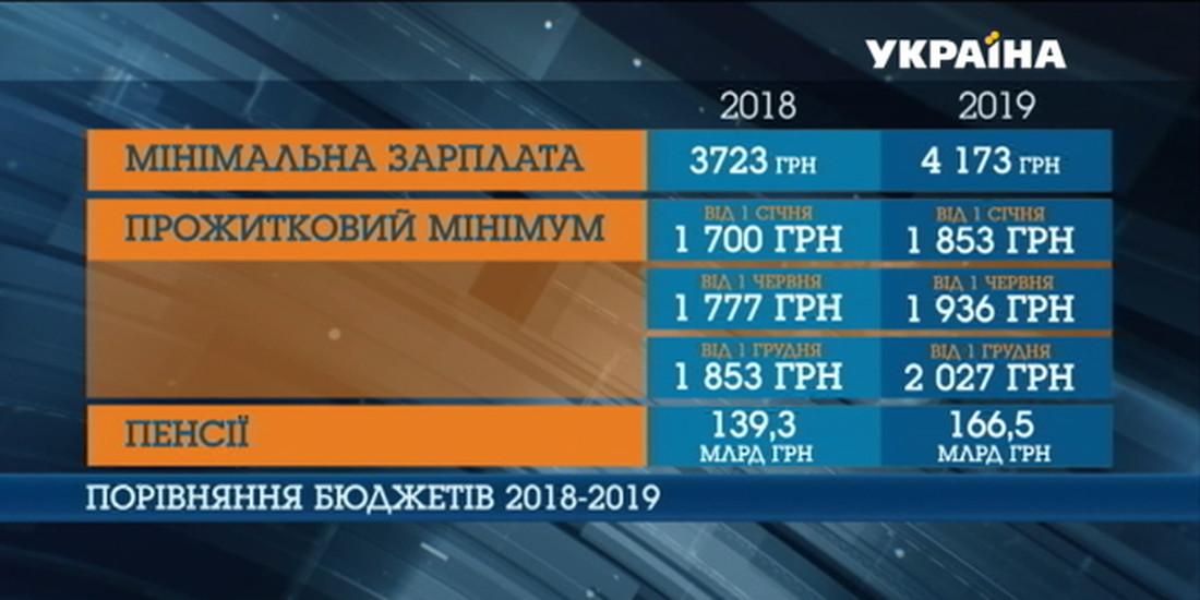 Сравнение показателей за 2018 и 2019 годы