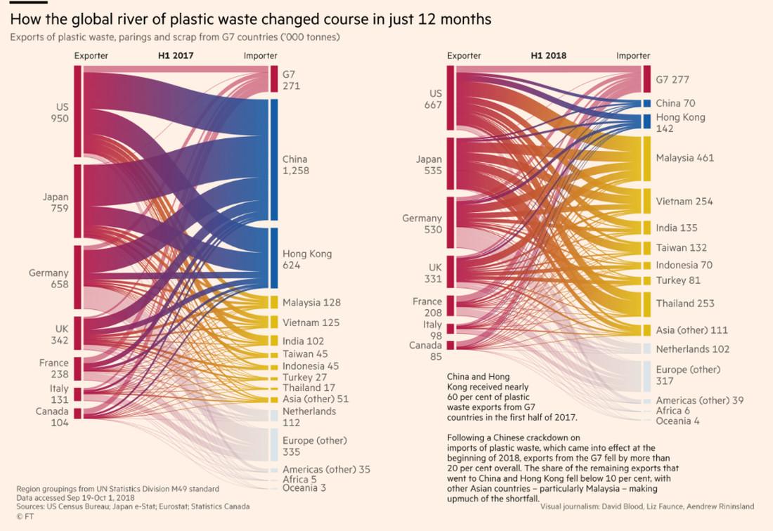 Инфографика Financial Times: Куда направился мусор после Китая