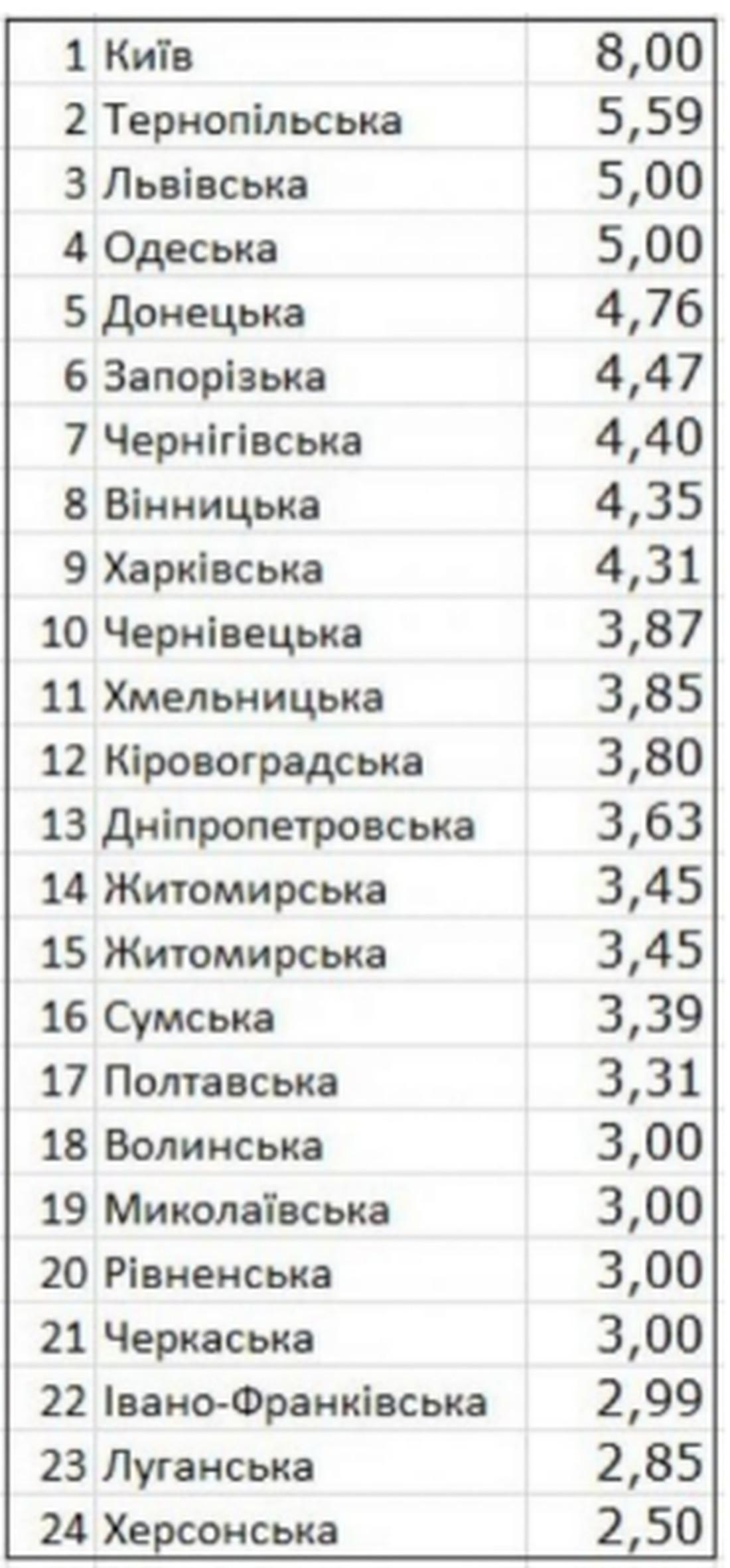 Цена одной поездки в разных областях Украины