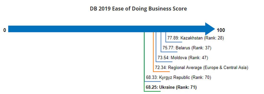 Показатели Украины в рейтинге Doing Business-2019