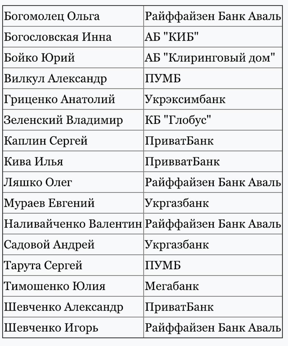 Банки, в которых открыты счета избирательного фонда кандидатов в президенты