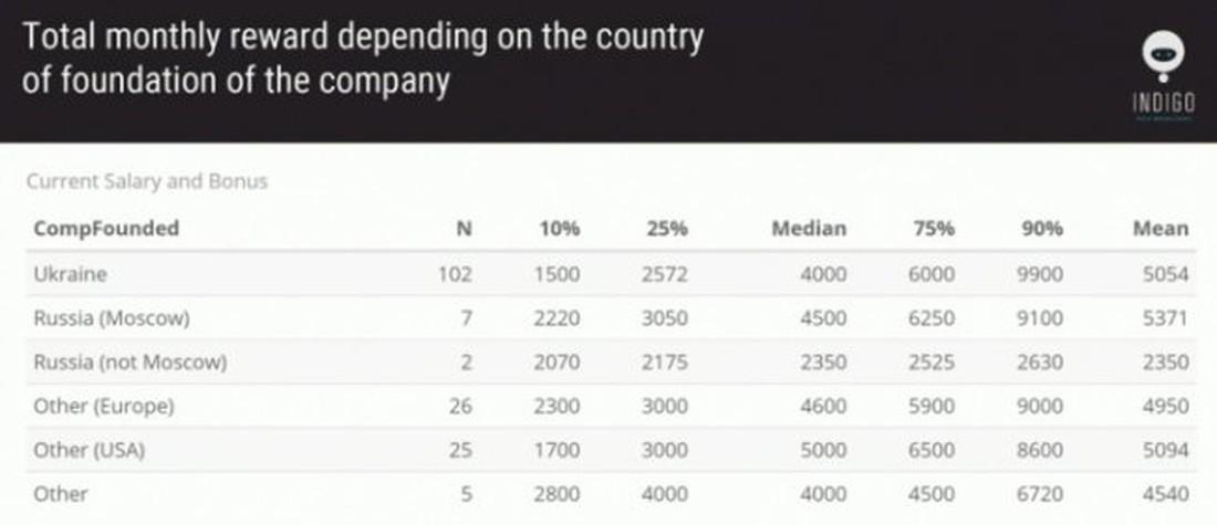 Сколько платят в IT-фирмах, основанных за границей