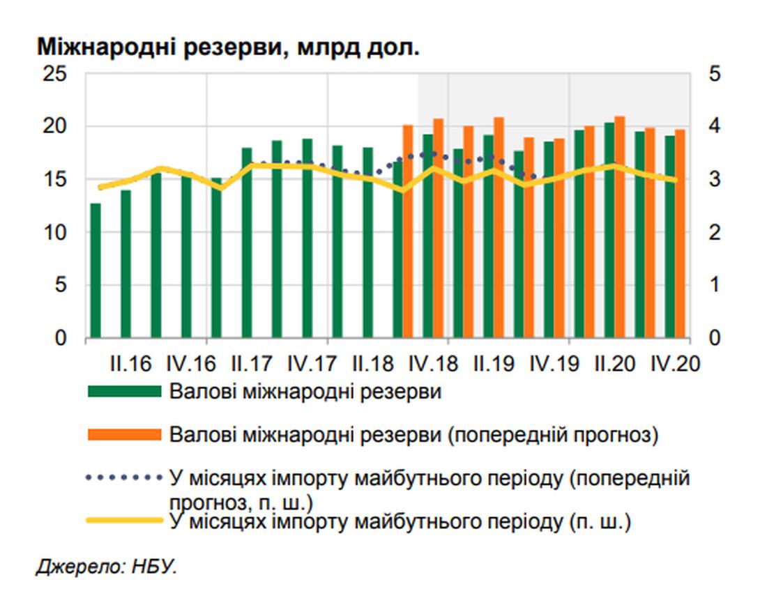 Оранжевым изображена прогнозируемая динамика ЗВР Украины в 2019