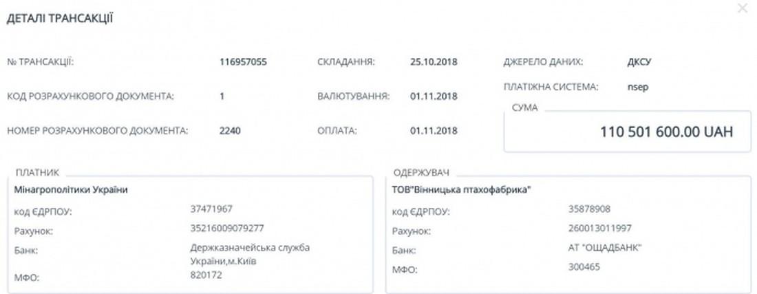 Транзакции по переводу денег Винницкой птицеферме
