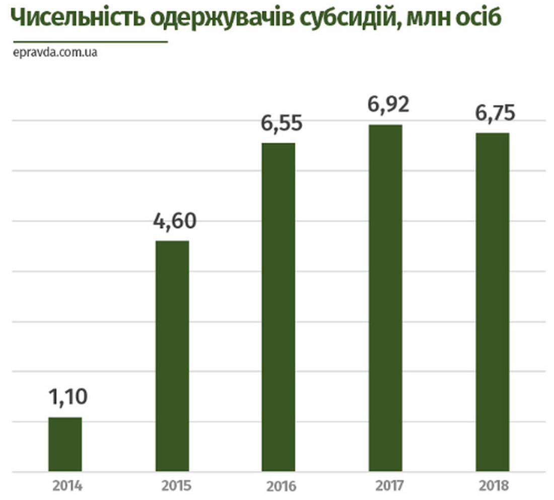 Количество желающих получить госпомощь в 2014-2018 гг.