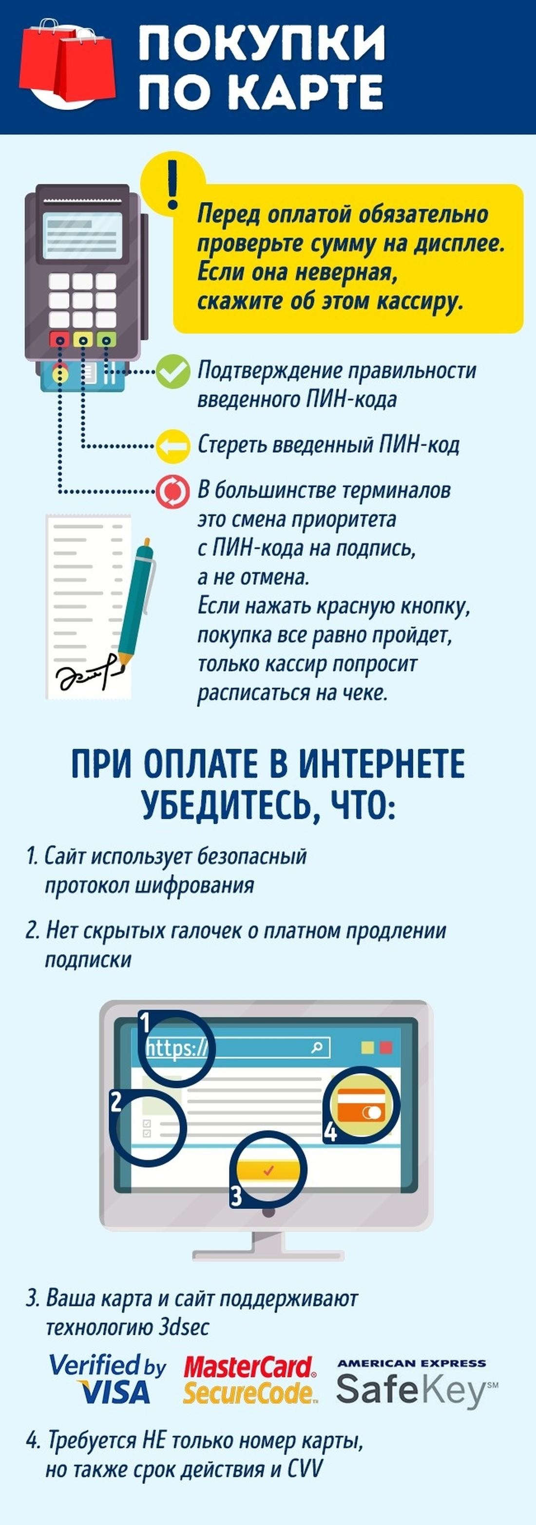 Инфографика: покупки по карте