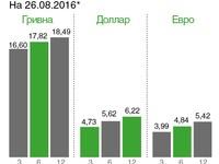 Индекс депозитов и обналичивание