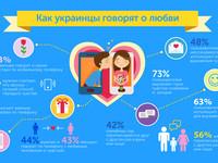Как украинцы говорят о любви: 63% выражают чувства по телефону