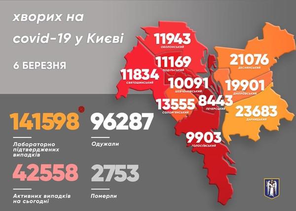 В Киеве за сутки выявили 682 новых COVID-случаев