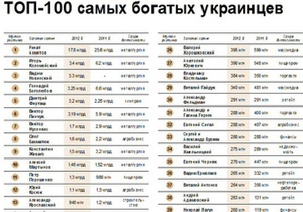 Рейтинг возглавил Ринат Ахметов