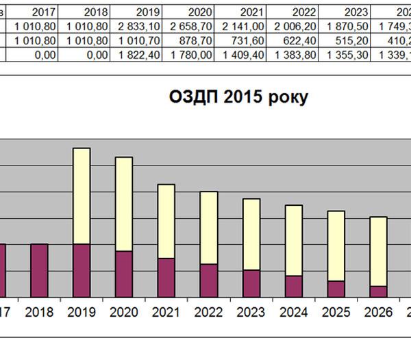Рис 4. Затраты на обслуживание и выплаты тела по ОЗДП 2015