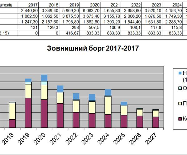 Рис 2. График виплат государственных долгов на 2017-2027 года