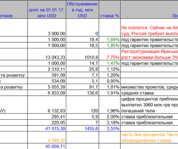 Рис 1. Сводные данные по кредиторам и ставкам обслуживания