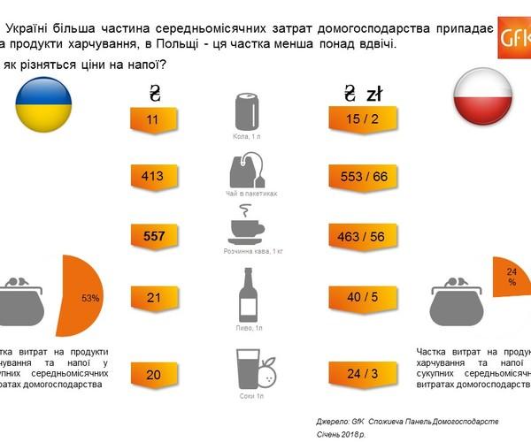 Цены на напитки