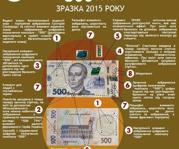 На банкнотах введены новые защитные элементы для визуального контроля