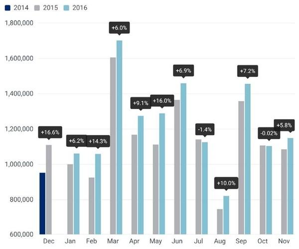 Диаграмма продаж легковых автомобилей в Европе за 12 месяцев